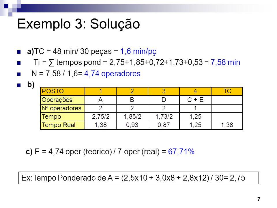 Exemplo 3: Solução a)TC = 48 min/ 30 peças = 1,6 min/pç