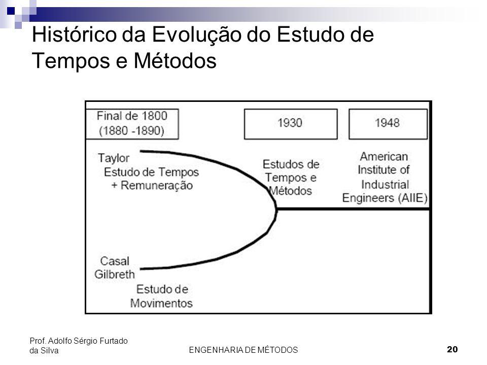Histórico da Evolução do Estudo de Tempos e Métodos