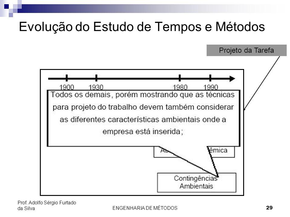 Evolução do Estudo de Tempos e Métodos