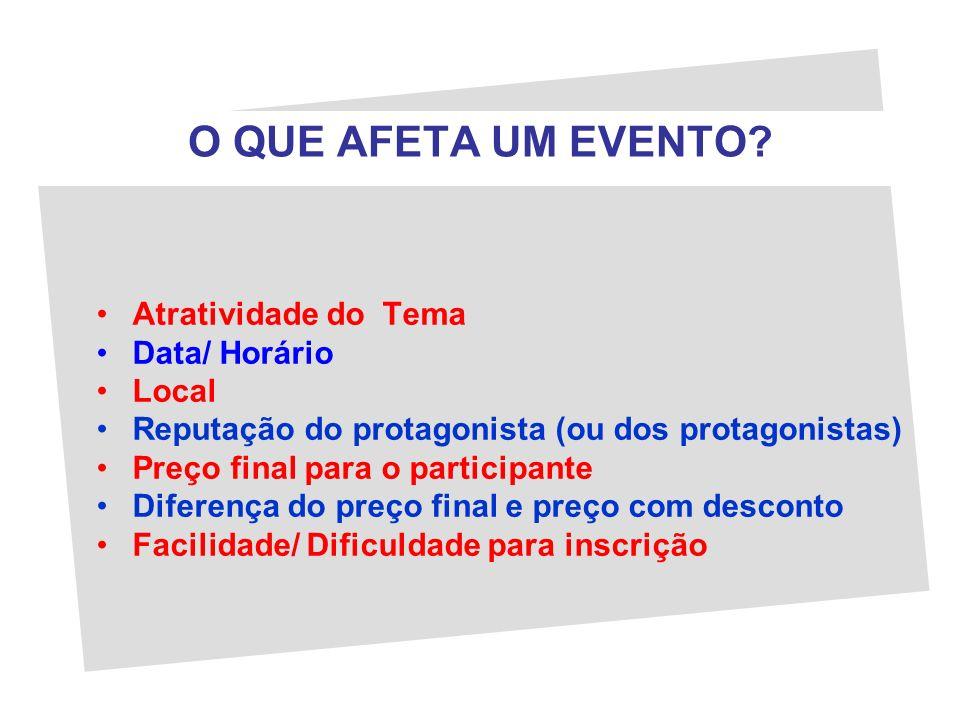 O QUE AFETA UM EVENTO Atratividade do Tema Data/ Horário Local