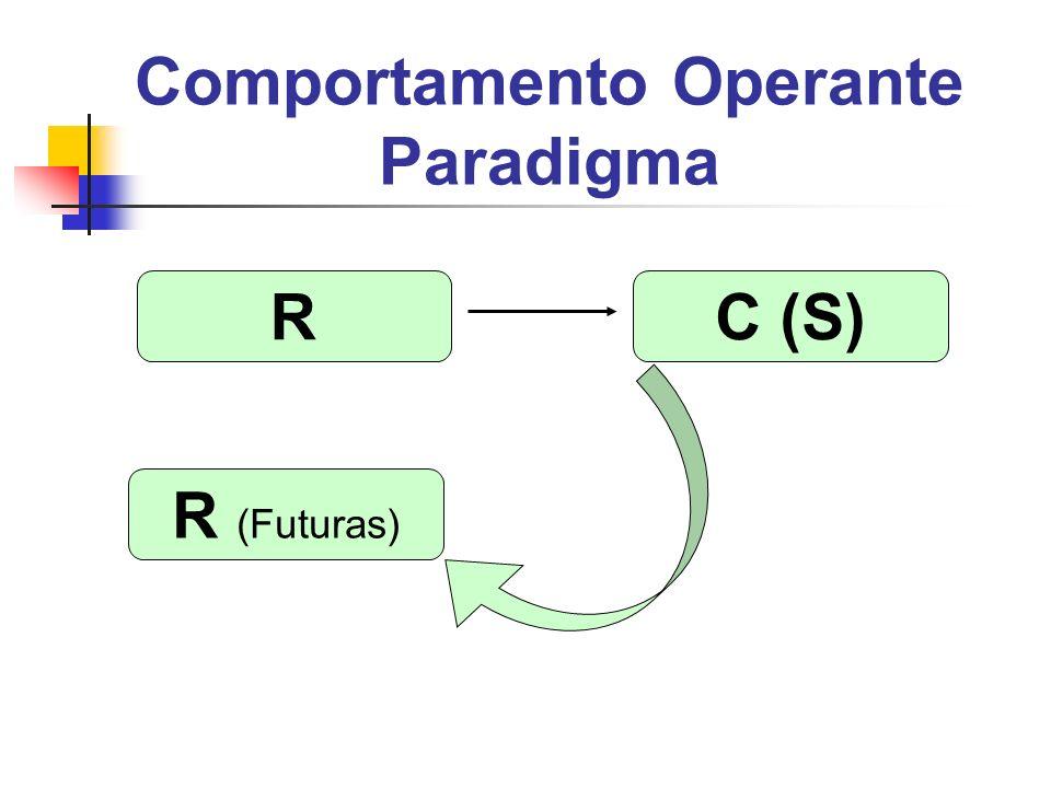 Comportamento Operante Paradigma