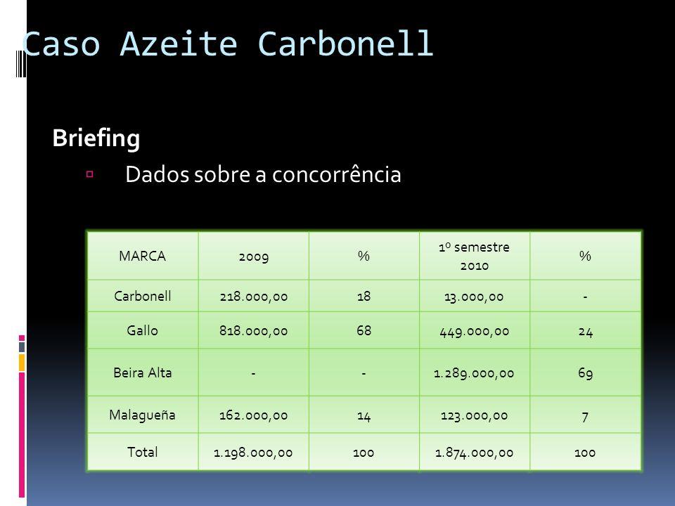 Caso Azeite Carbonell Briefing Dados sobre a concorrência MARCA 2009 %
