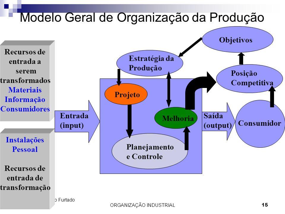 Modelo Geral de Organização da Produção
