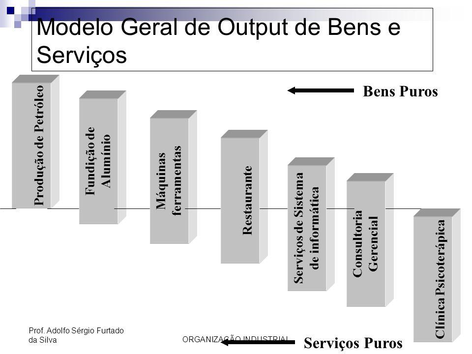 Modelo Geral de Output de Bens e Serviços