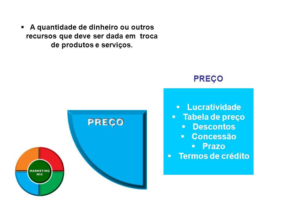 PREÇO Lucratividade Tabela de preço Descontos Concessão Prazo