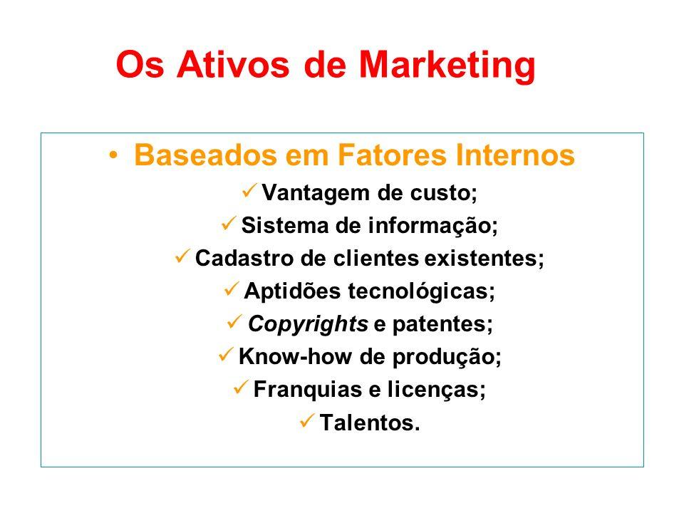 Os Ativos de Marketing Baseados em Fatores Internos Vantagem de custo;