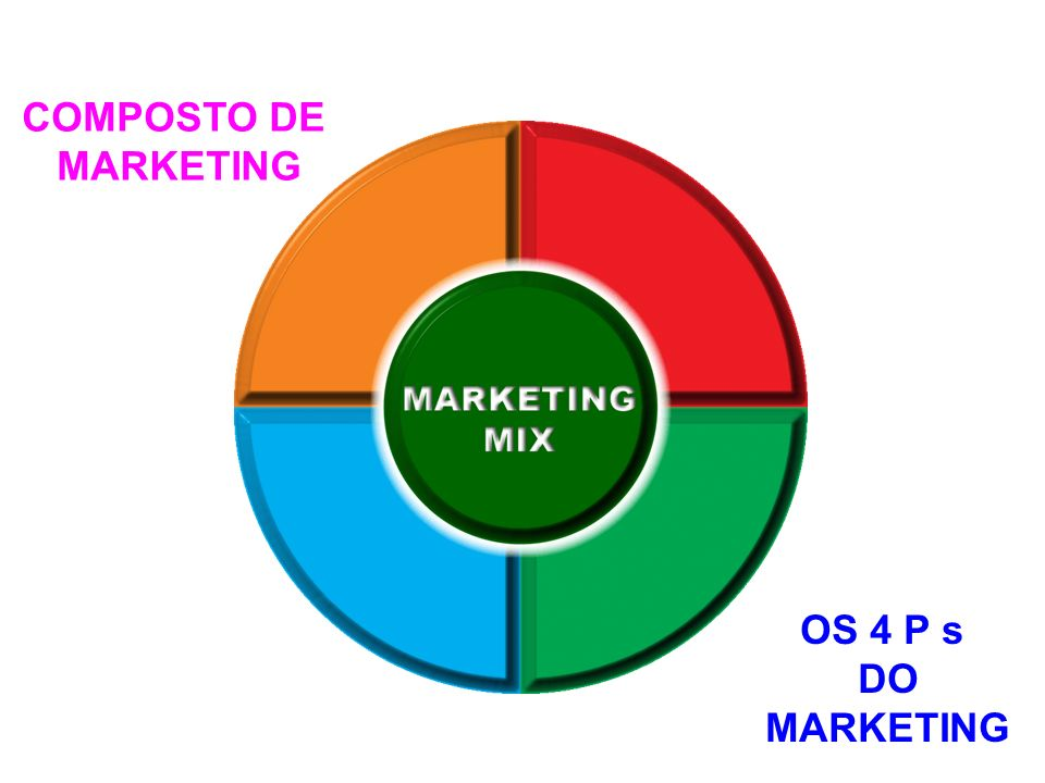 COMPOSTO DE MARKETING OS 4 P s DO MARKETING