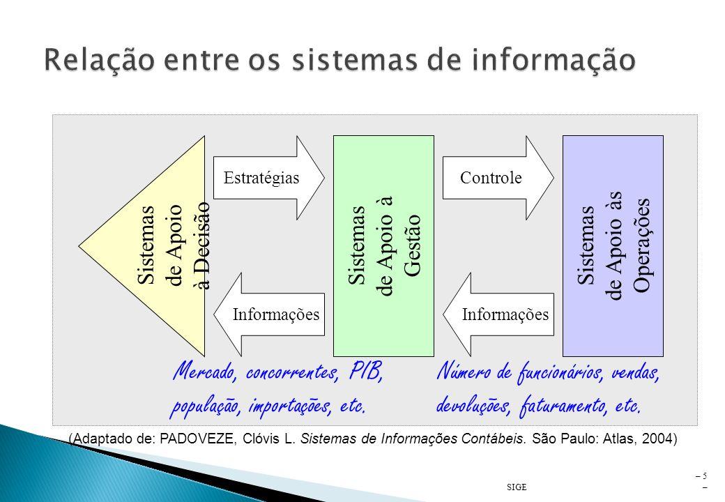Relação entre os sistemas de informação