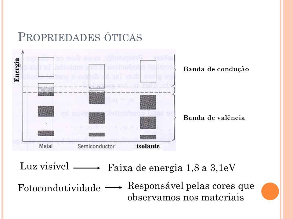 Propriedades óticas Luz visível Faixa de energia 1,8 a 3,1eV