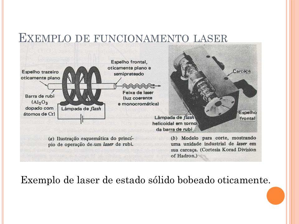 Exemplo de funcionamento laser