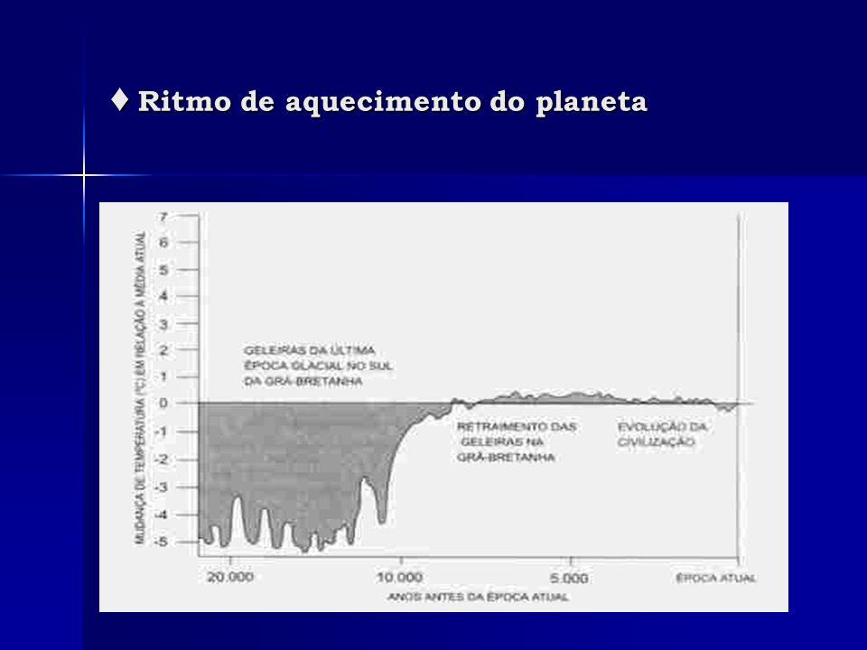 ♦ Ritmo de aquecimento do planeta