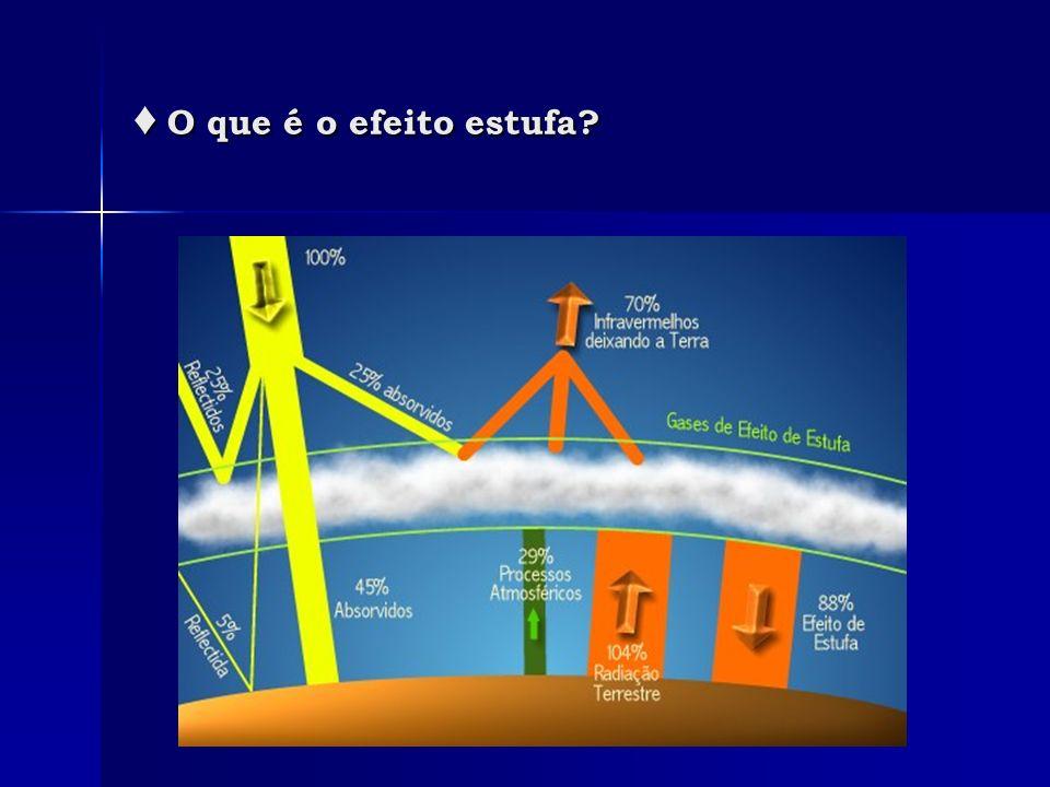 ♦ O que é o efeito estufa