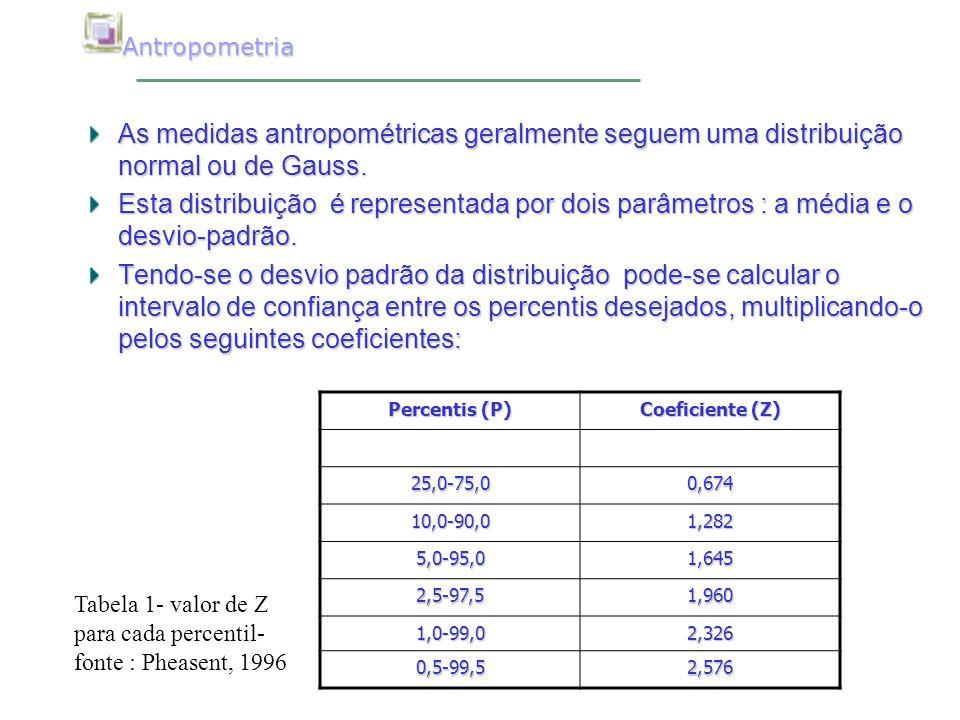 Antropometria As medidas antropométricas geralmente seguem uma distribuição normal ou de Gauss.