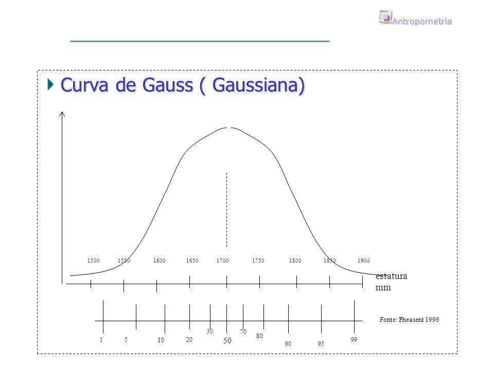 Curva de Gauss ( Gaussiana)