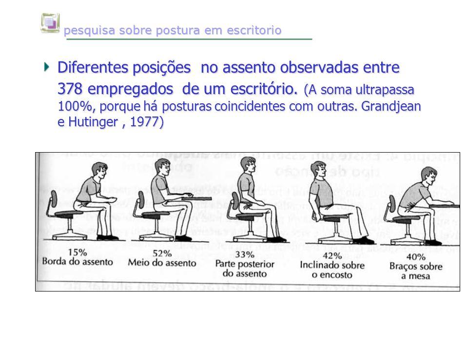 pesquisa sobre postura em escritorio