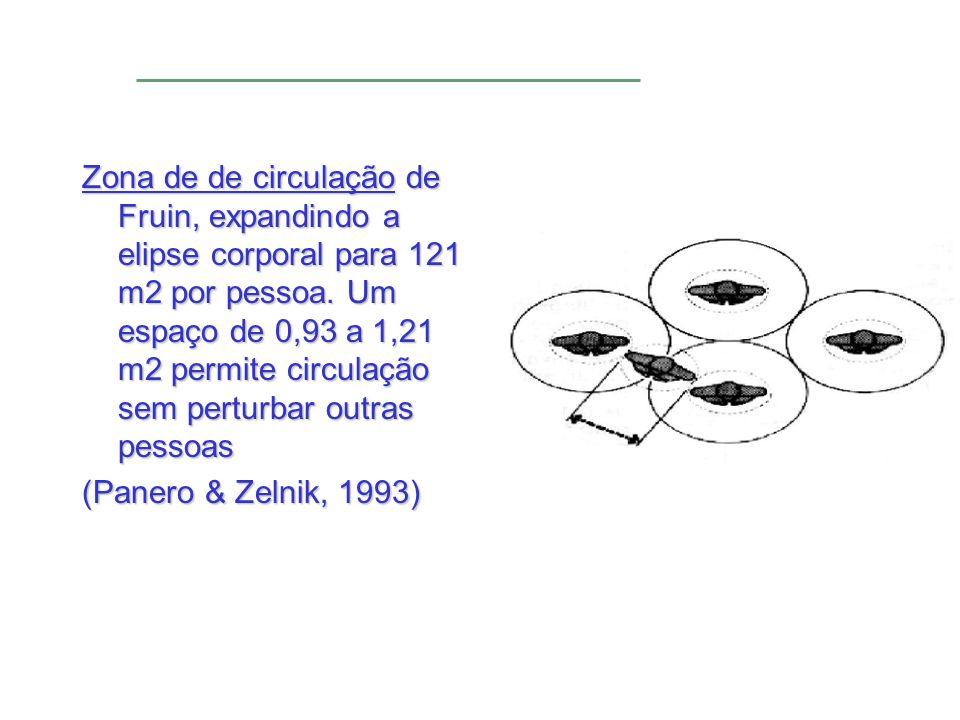 Zona de de circulação de Fruin, expandindo a elipse corporal para 121 m2 por pessoa. Um espaço de 0,93 a 1,21 m2 permite circulação sem perturbar outras pessoas