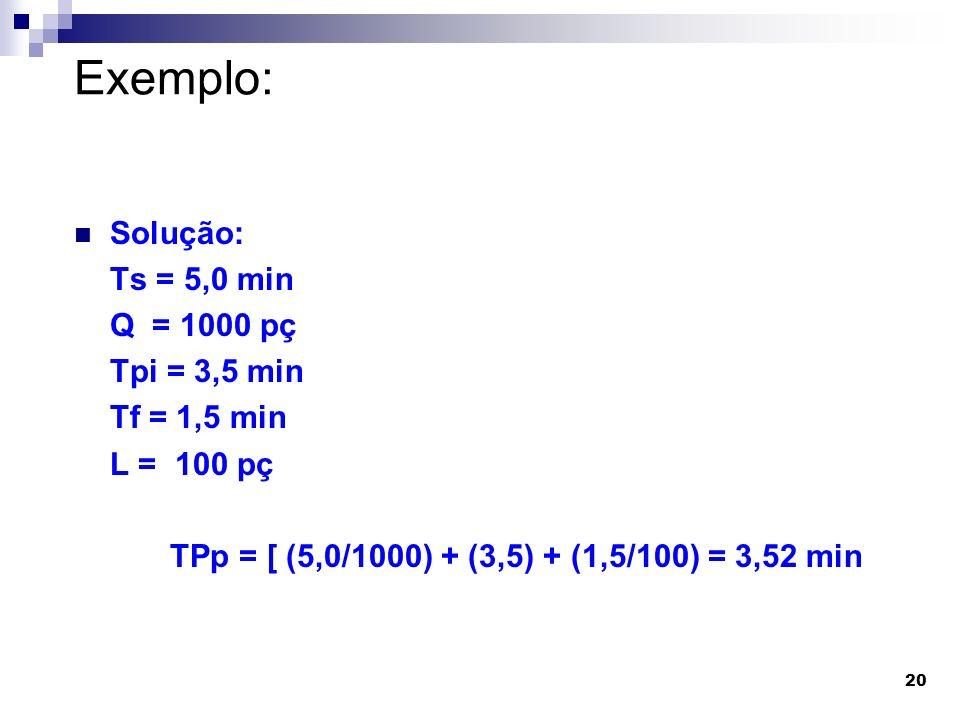 Exemplo: Solução: Ts = 5,0 min Q = 1000 pç Tpi = 3,5 min Tf = 1,5 min