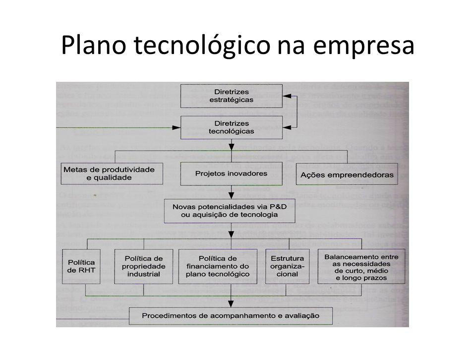 Plano tecnológico na empresa