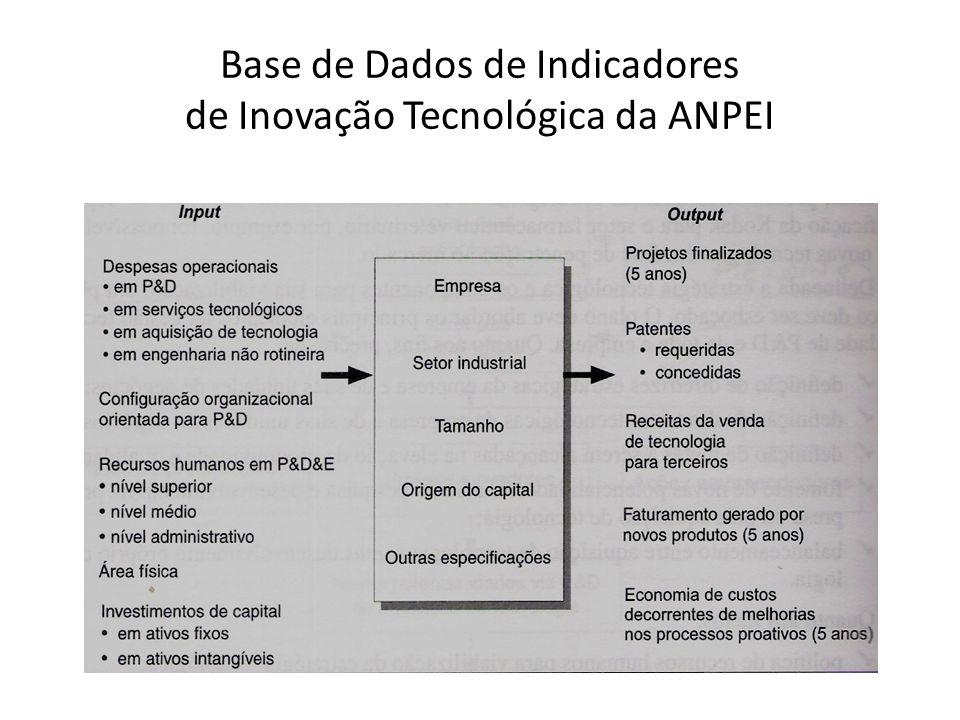 Base de Dados de Indicadores de Inovação Tecnológica da ANPEI