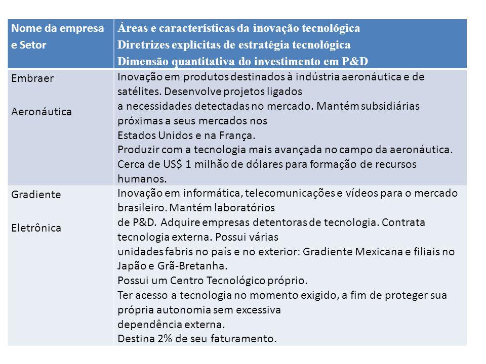 Nome da empresa e Setor Áreas e características da inovação tecnológica. Diretrizes explícitas de estratégia tecnológica.