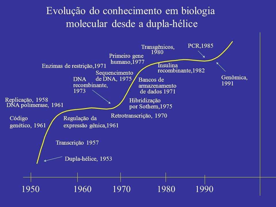 Evolução do conhecimento em biologia molecular desde a dupla-hélice