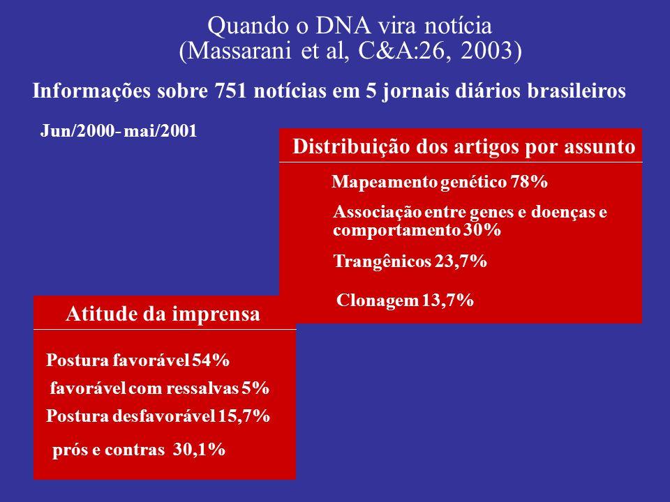 Informações sobre 751 notícias em 5 jornais diários brasileiros