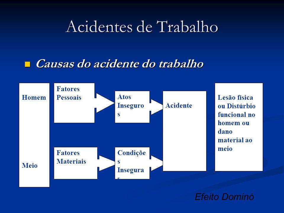 Acidentes de Trabalho Causas do acidente do trabalho Efeito Dominó