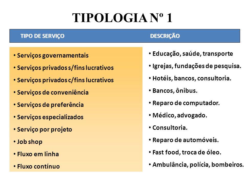 TIPOLOGIA Nº 1 Serviços governamentais Educação, saúde, transporte