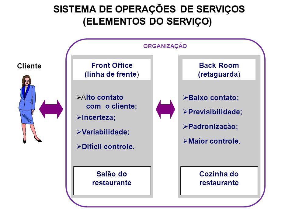 SISTEMA DE OPERAÇÕES DE SERVIÇOS (ELEMENTOS DO SERVIÇO)