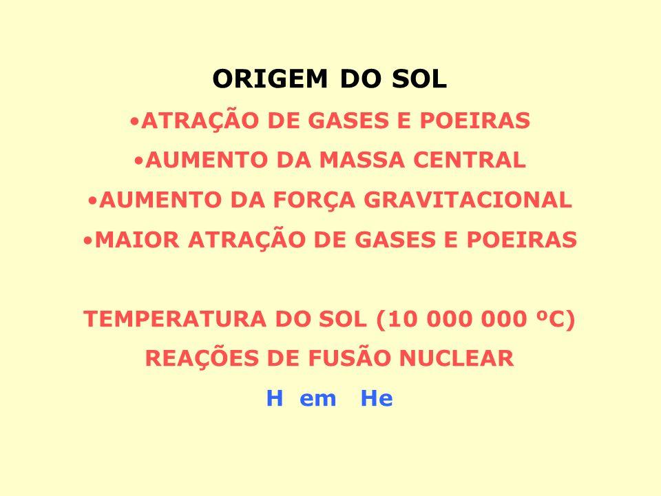 ORIGEM DO SOL ATRAÇÃO DE GASES E POEIRAS AUMENTO DA MASSA CENTRAL