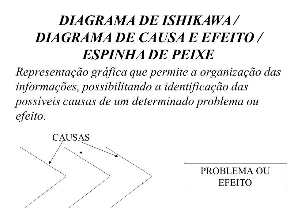 DIAGRAMA DE ISHIKAWA / DIAGRAMA DE CAUSA E EFEITO / ESPINHA DE PEIXE