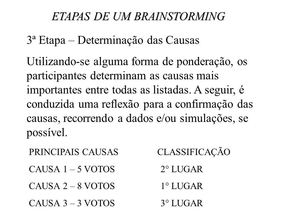 ETAPAS DE UM BRAINSTORMING