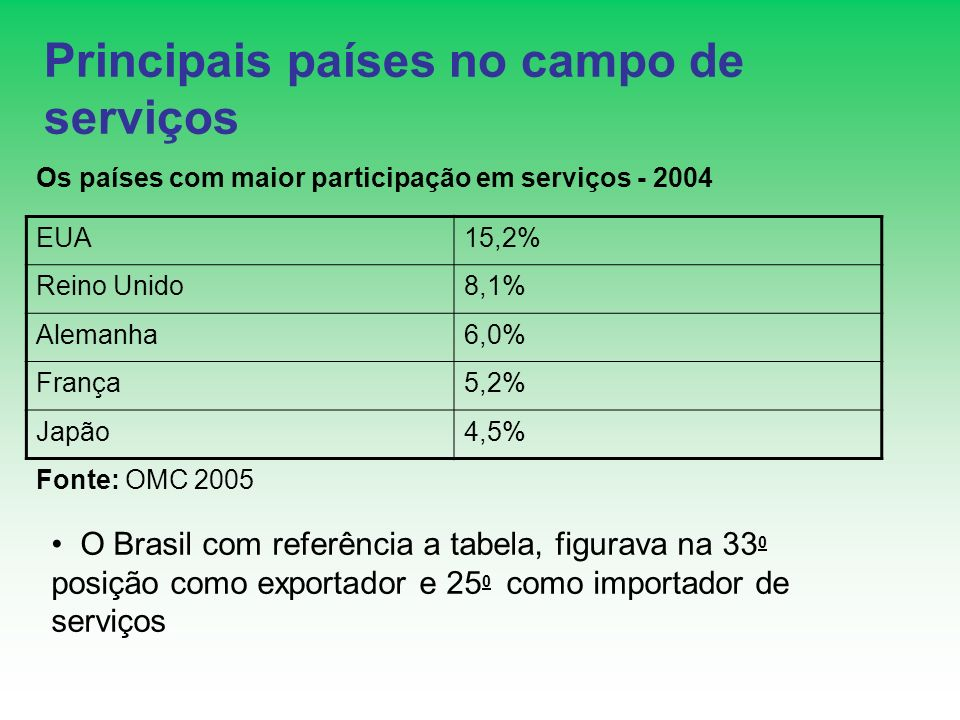Principais países no campo de serviços