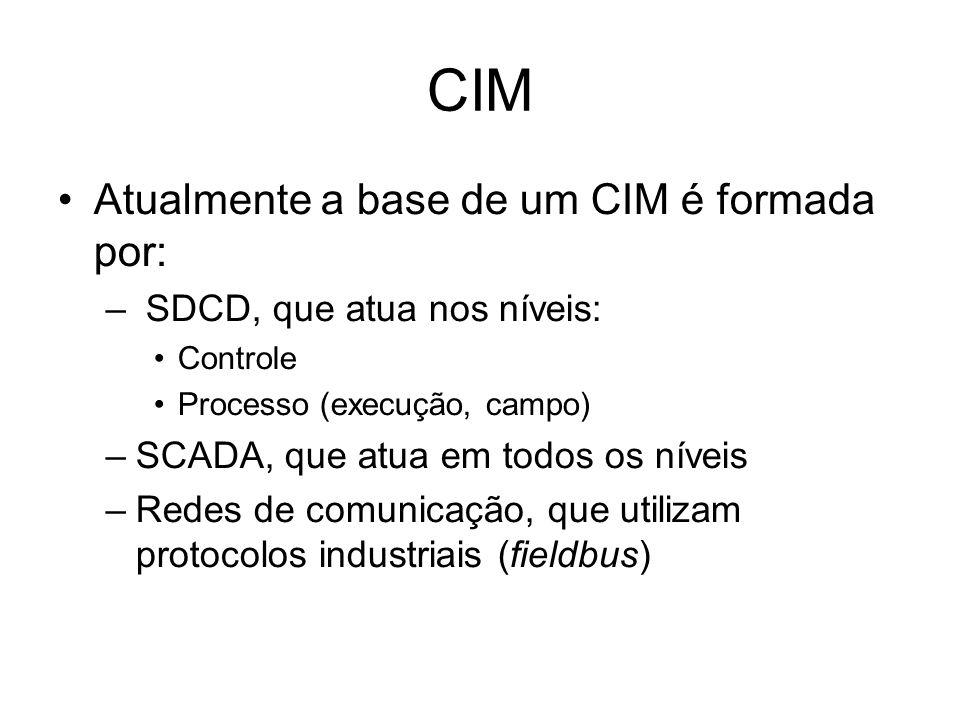 CIM Atualmente a base de um CIM é formada por: