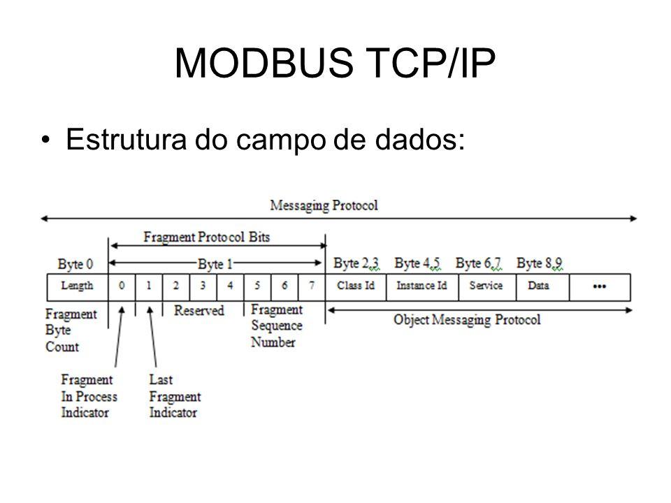 MODBUS TCP/IP Estrutura do campo de dados: