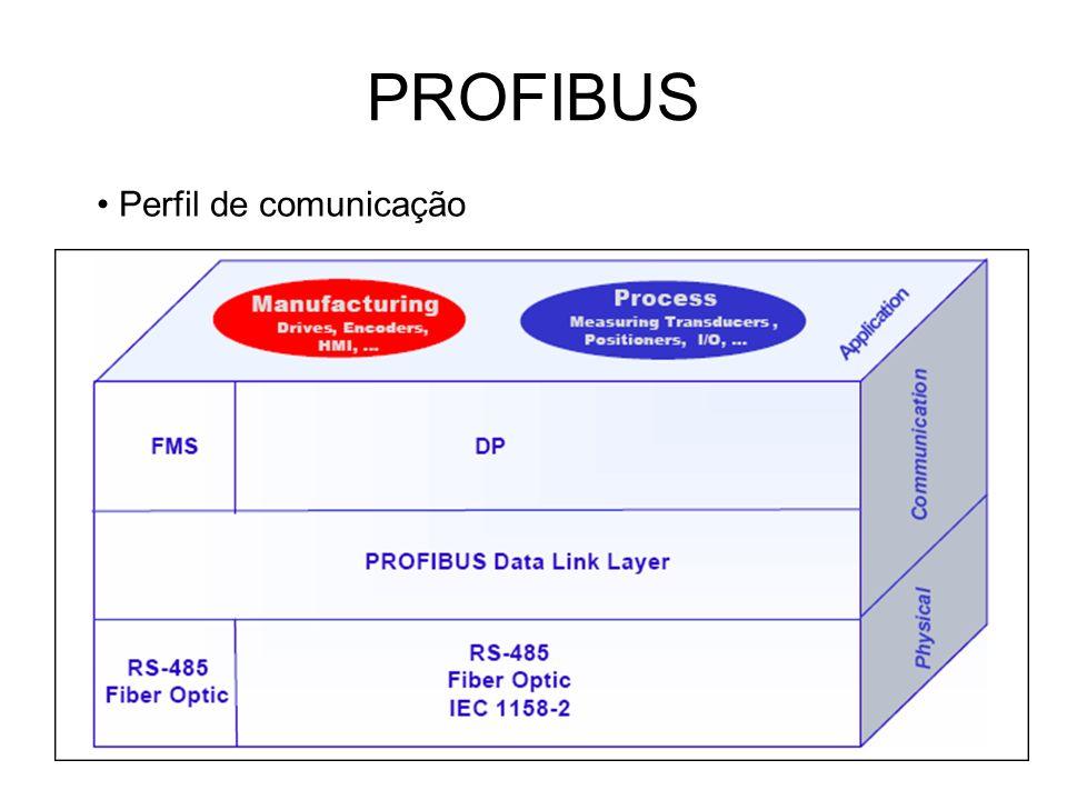 PROFIBUS Perfil de comunicação