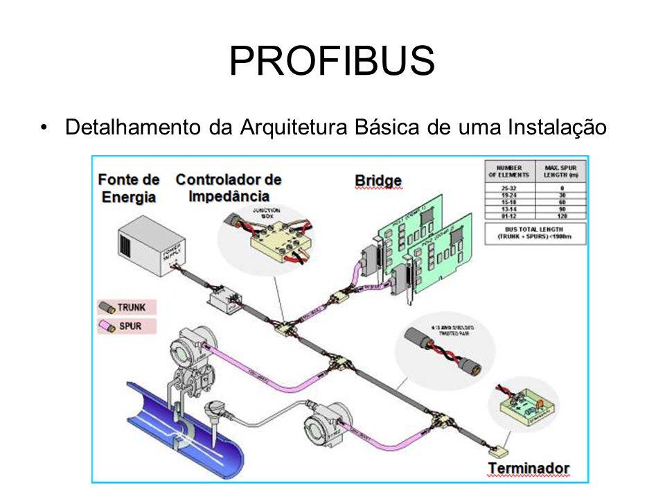 PROFIBUS Detalhamento da Arquitetura Básica de uma Instalação
