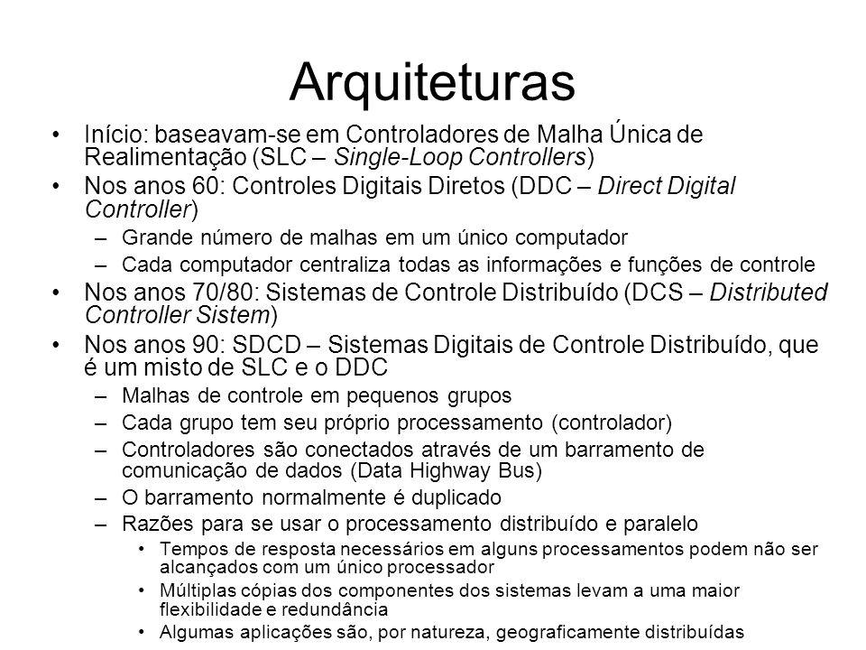 Arquiteturas Início: baseavam-se em Controladores de Malha Única de Realimentação (SLC – Single-Loop Controllers)