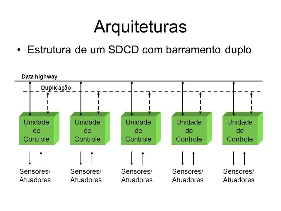 Arquiteturas Estrutura de um SDCD com barramento duplo Unidade de