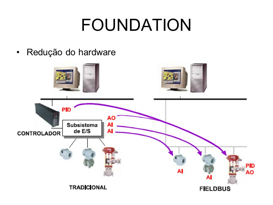 FOUNDATION Redução do hardware