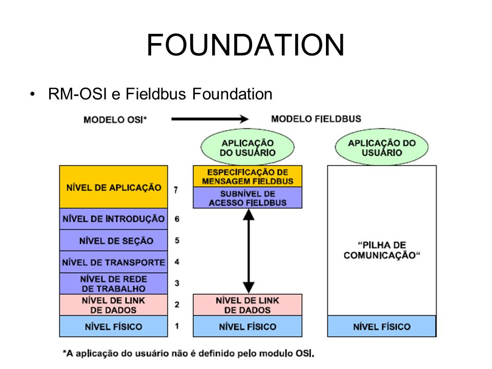 FOUNDATION RM-OSI e Fieldbus Foundation