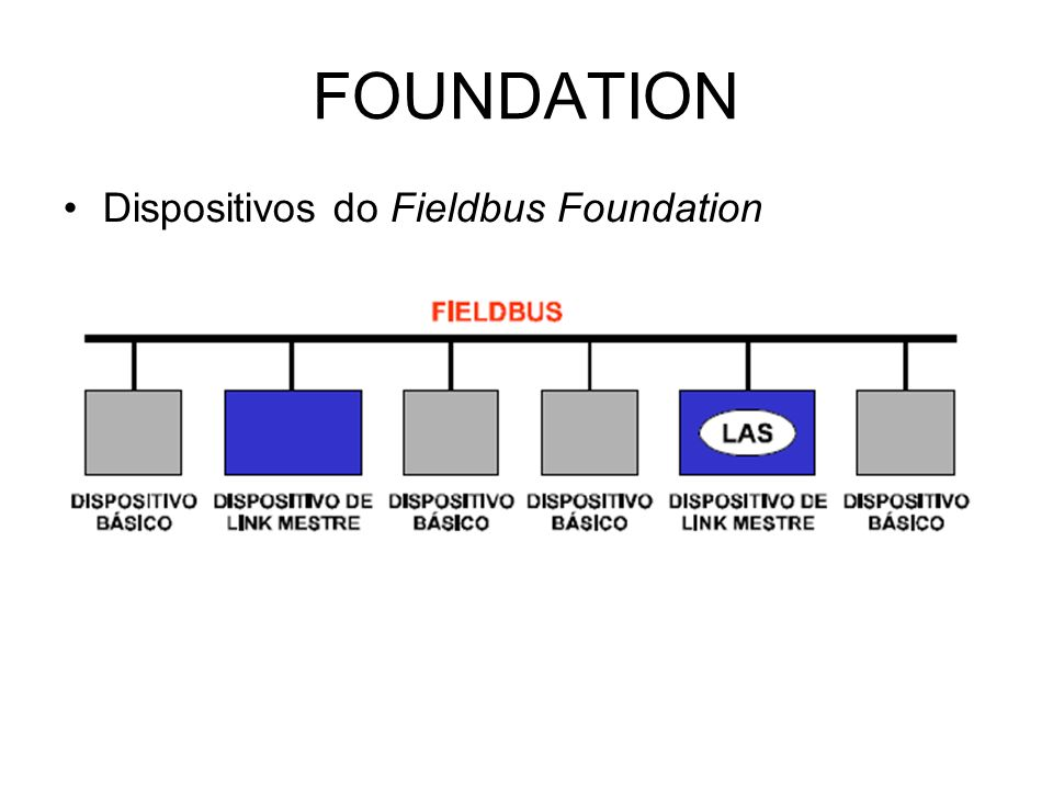 FOUNDATION Dispositivos do Fieldbus Foundation