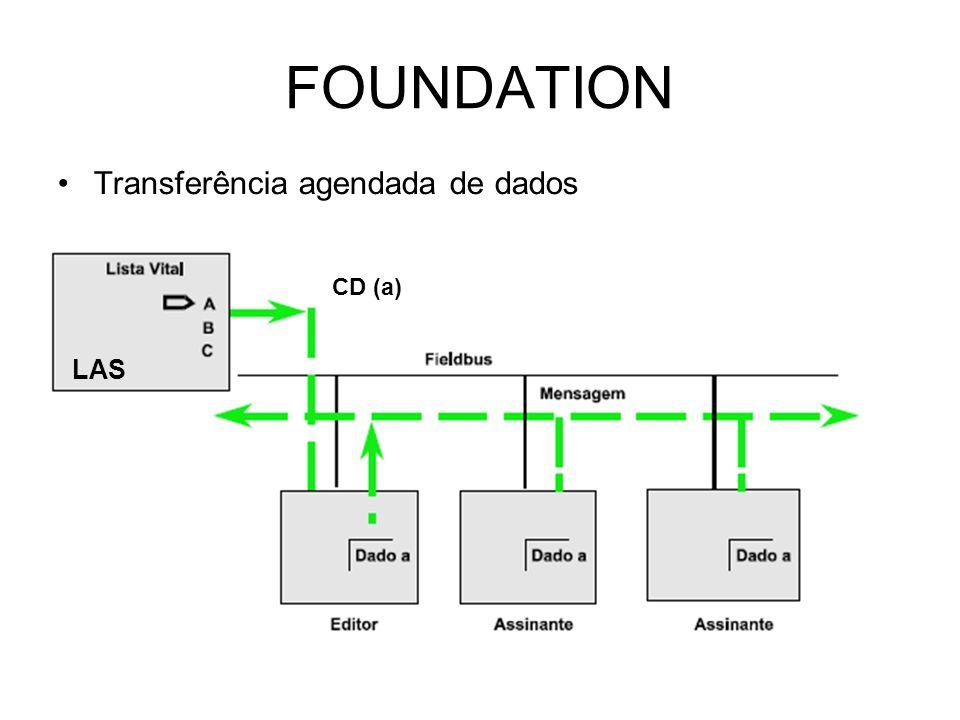 FOUNDATION Transferência agendada de dados CD (a) LAS