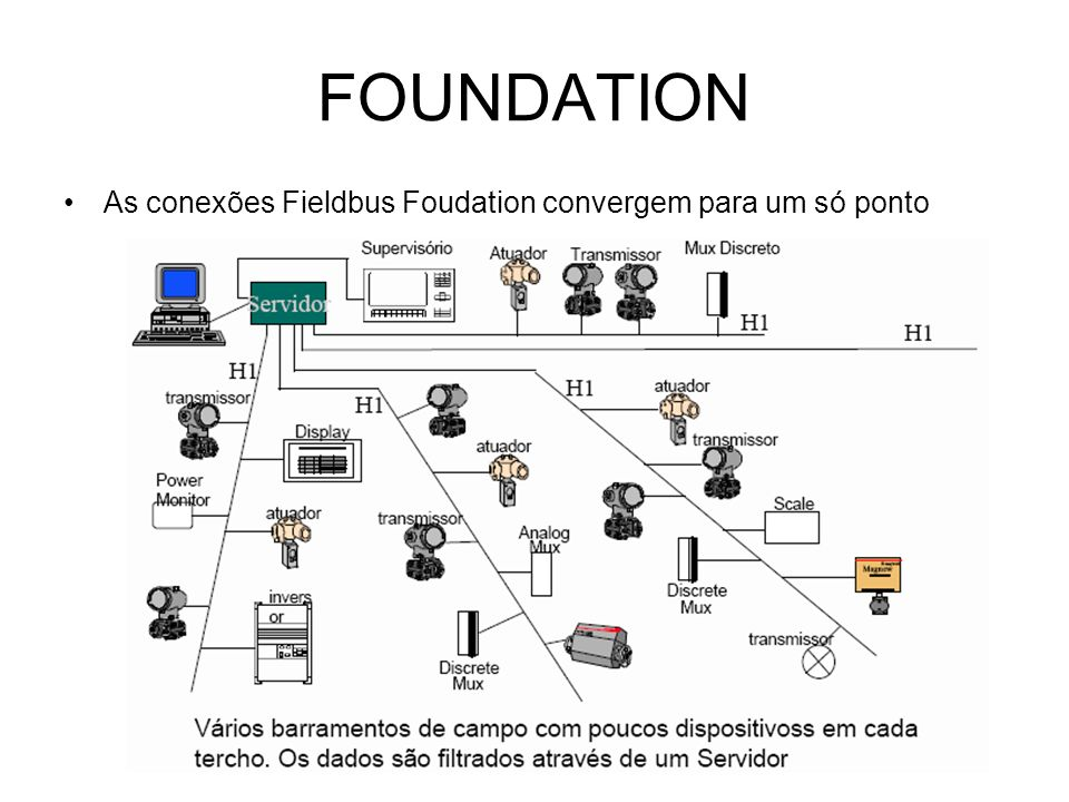 FOUNDATION As conexões Fieldbus Foudation convergem para um só ponto