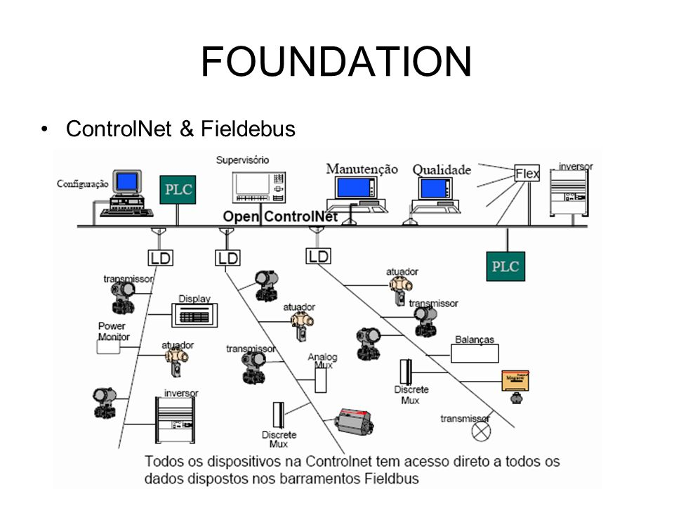 FOUNDATION ControlNet & Fieldebus