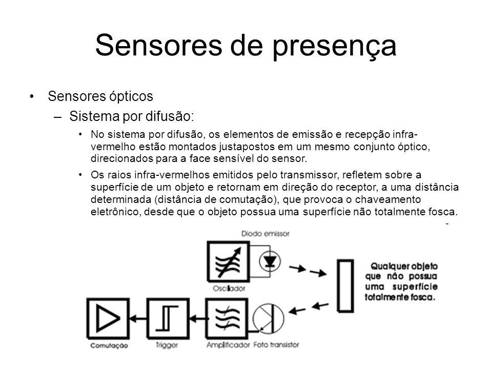 Sensores de presença Sensores ópticos Sistema por difusão: