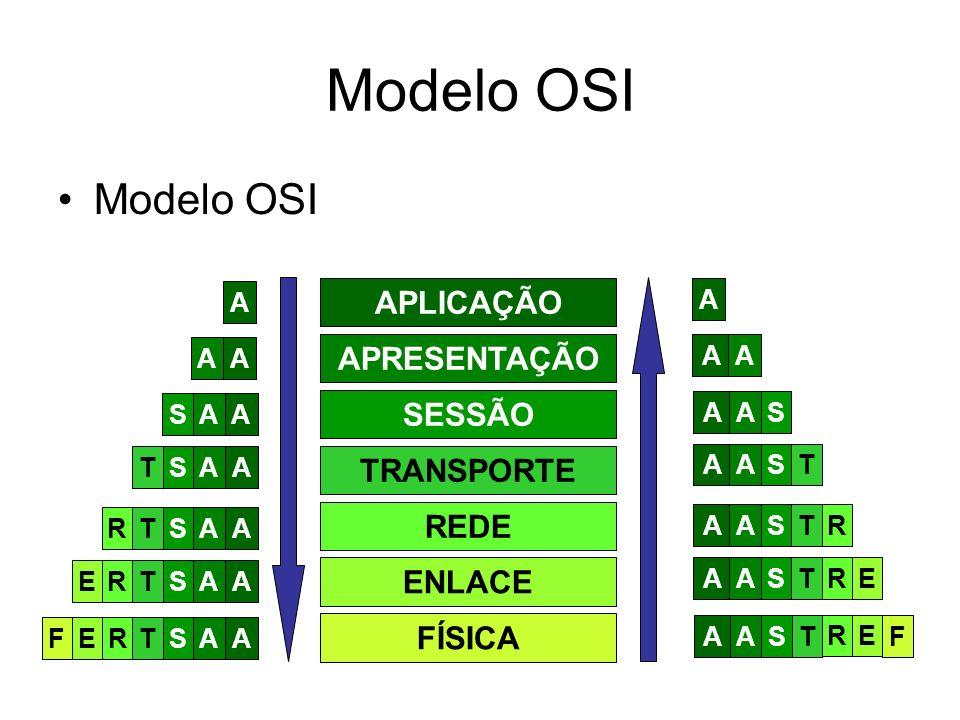 Modelo OSI Modelo OSI APLICAÇÃO APRESENTAÇÃO SESSÃO TRANSPORTE REDE