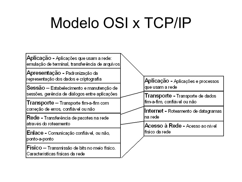 Modelo OSI x TCP/IP