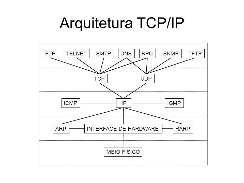 Arquitetura TCP/IP TCP UDP ICMP IGMP IP ARP RARP MEIO FÍSICO