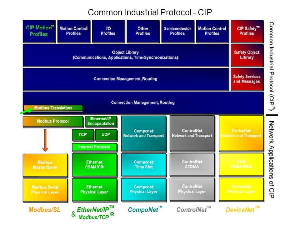 Common Industrial Protocol - CIP